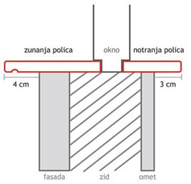 shema-izmere-polic